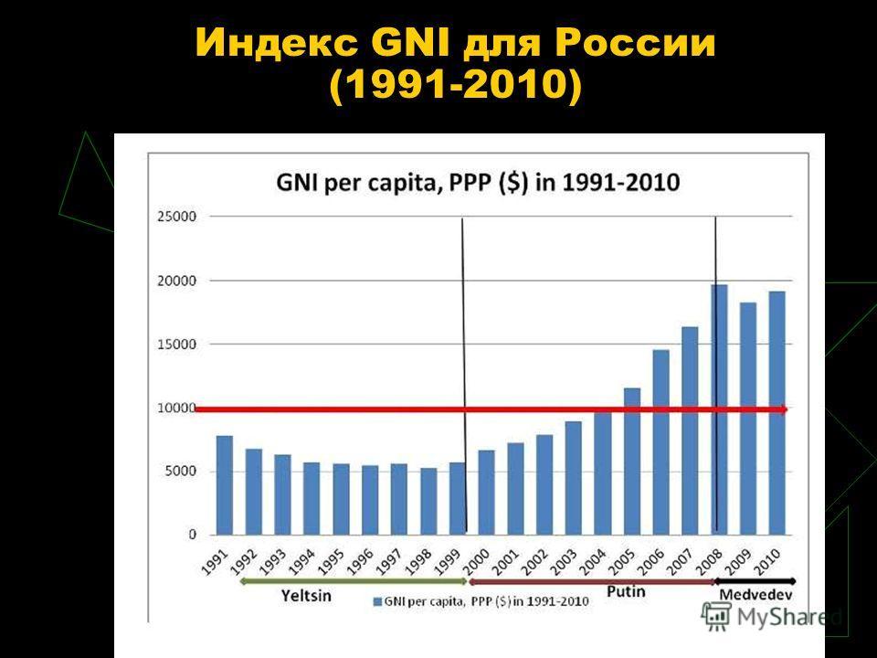 Индекс GNI для России (1991-2010)