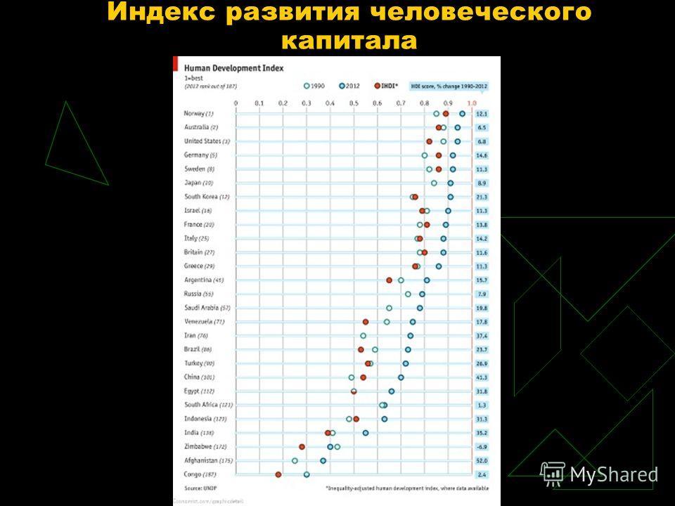 Индекс развития человеческого капитала