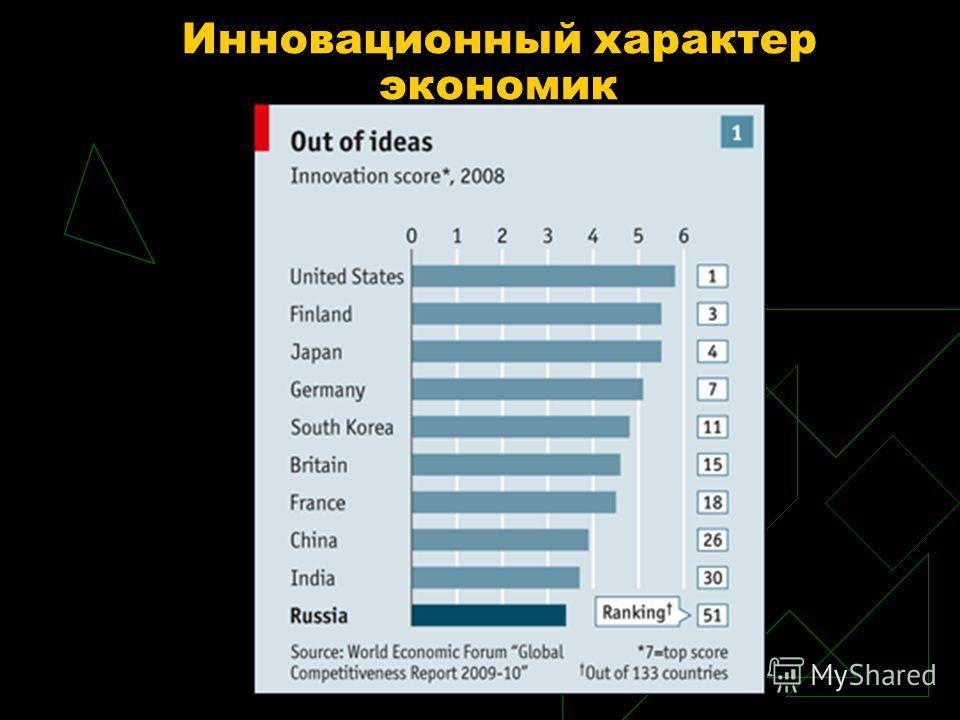 Инновационный характер экономик