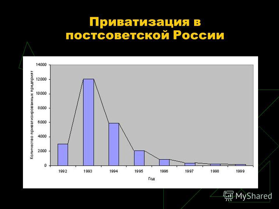 Приватизация в постсоветской России