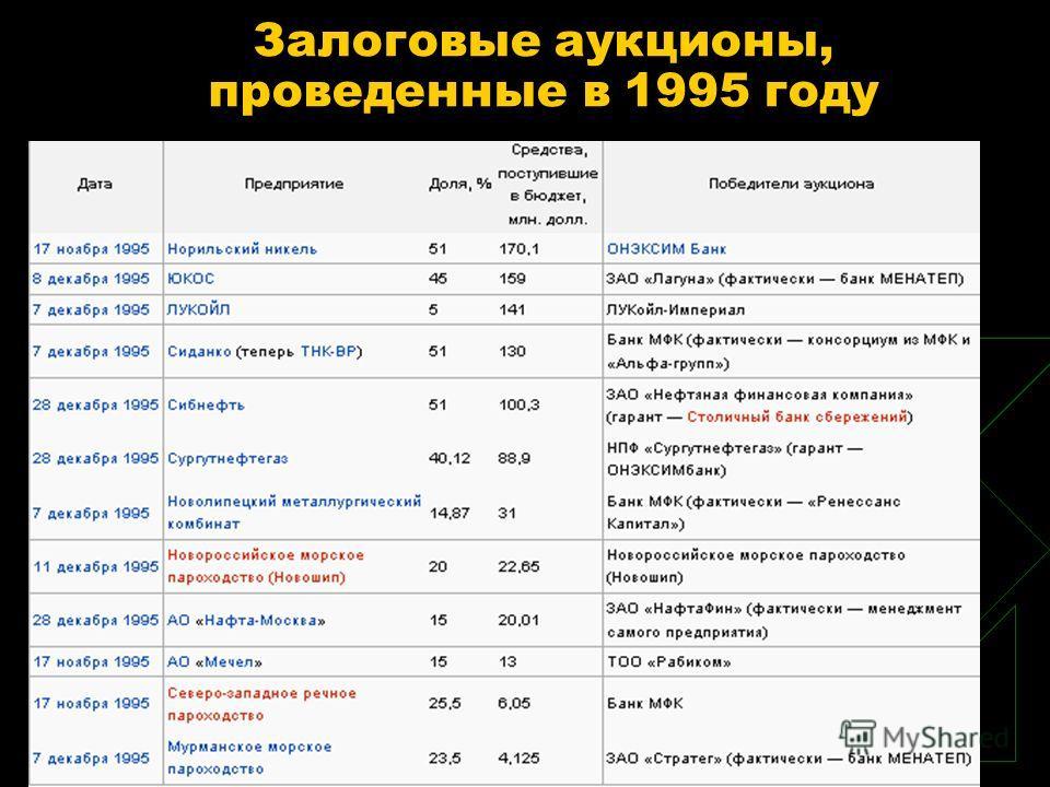 Залоговые аукционы, проведенные в 1995 году