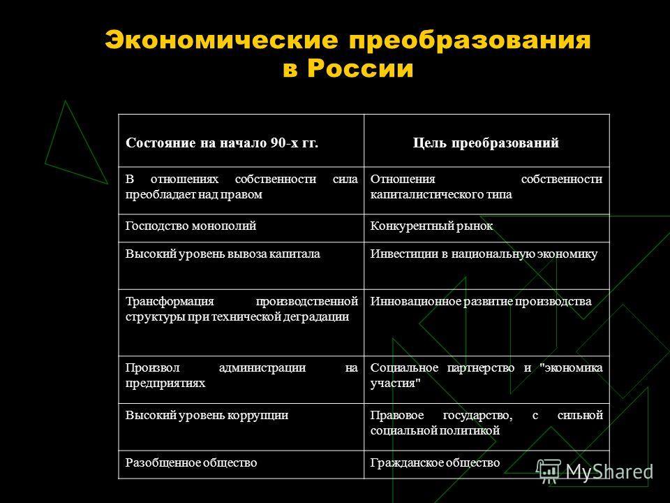 Экономические преобразования в России Состояние на начало 90-х гг.Цель преобразований В отношениях собственности сила преобладает над правом Отношения собственности капиталистического типа Господство монополийКонкурентный рынок Высокий уровень вывоза