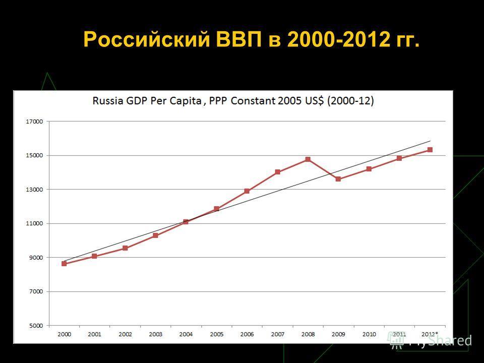 Российский ВВП в 2000-2012 гг.