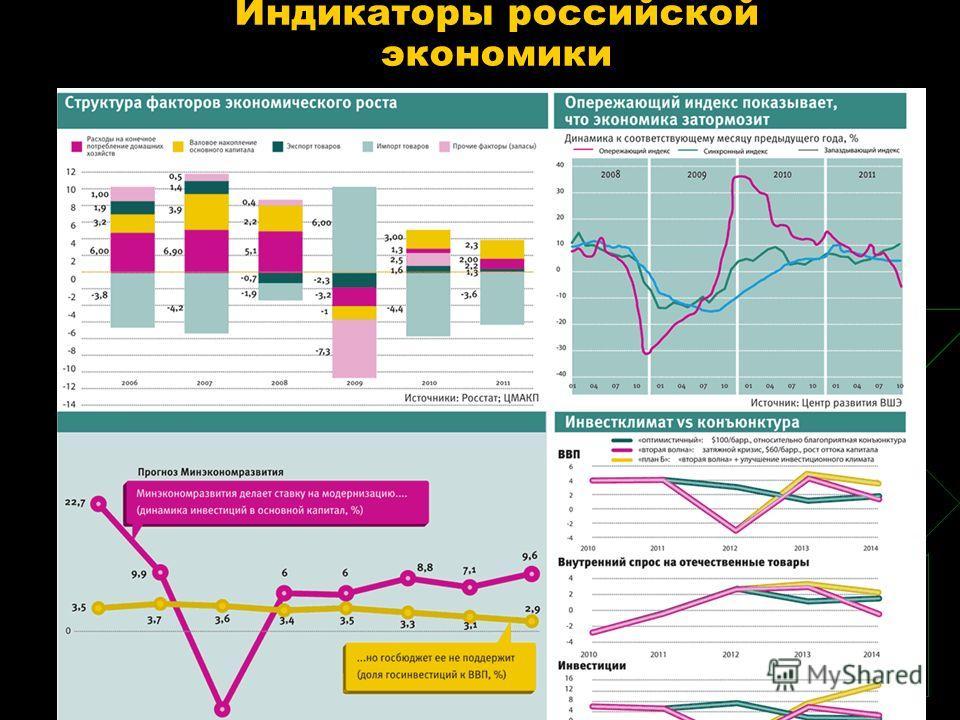 Индикаторы российской экономики