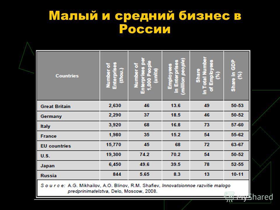 Малый и средний бизнес в России