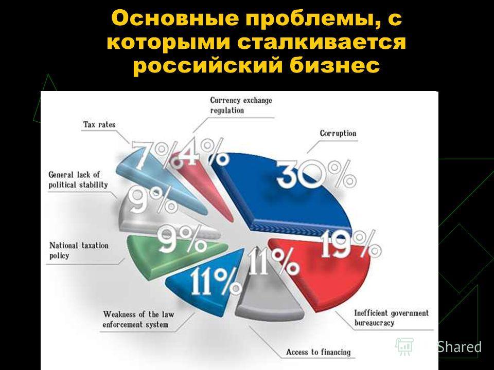 Основные проблемы, с которыми сталкивается российский бизнес