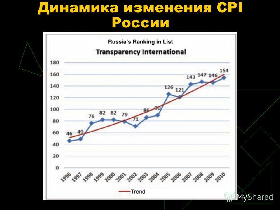 Динамика изменения CPI России