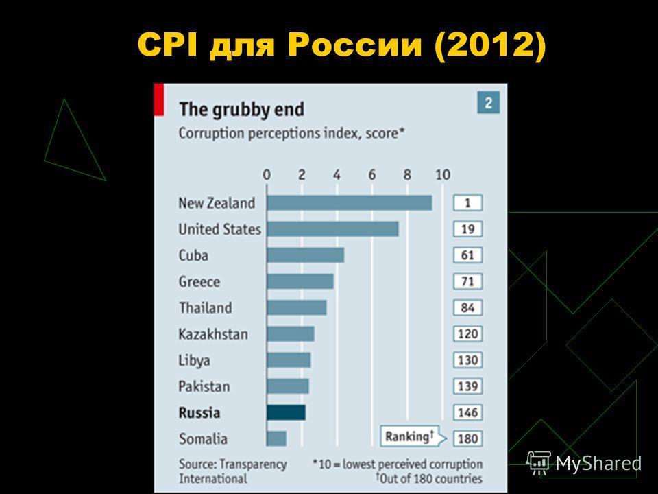CPI для России (2012)