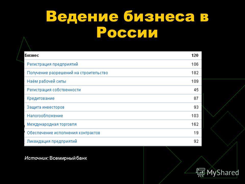 Ведение бизнеса в России Источник: Всемирный банк