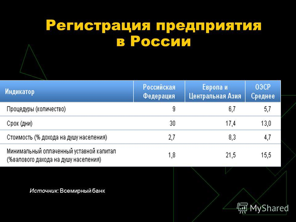 Регистрация предприятия в России Источник: Всемирный банк
