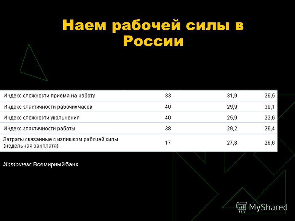 Наем рабочей силы в России Источник: Всемирный банк