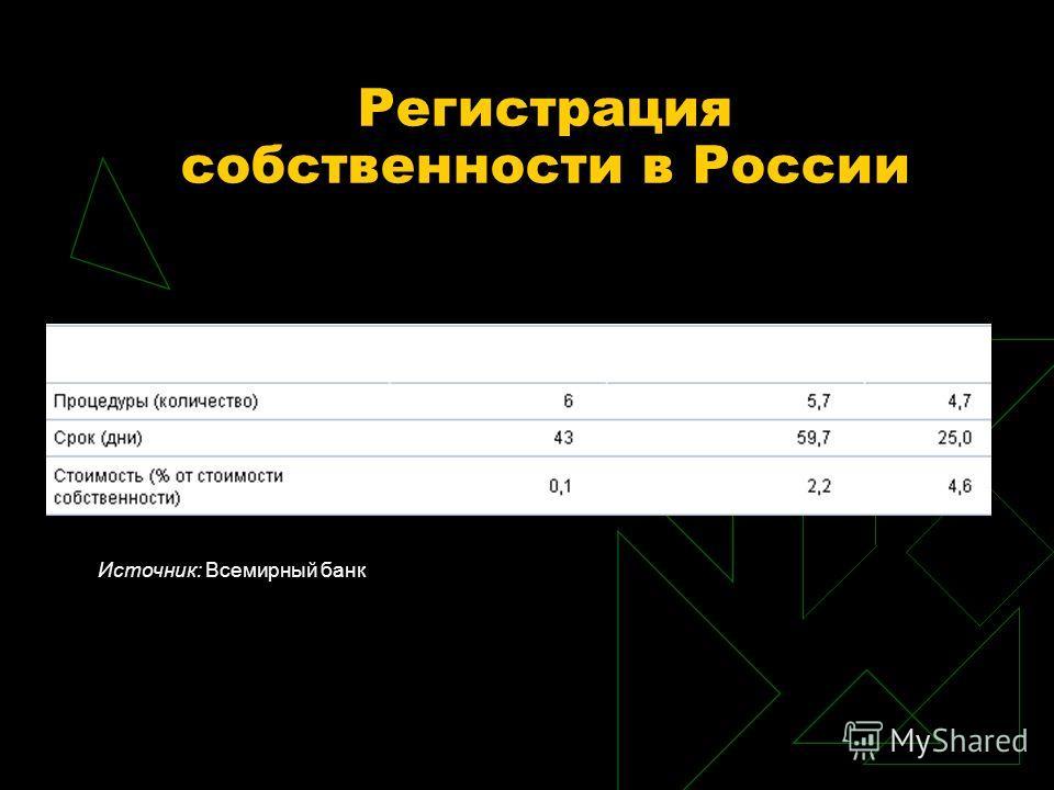 Регистрация собственности в России Источник: Всемирный банк