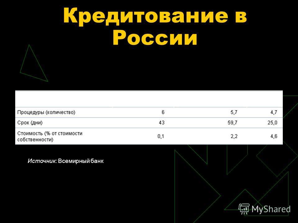 Кредитование в России Источник: Всемирный банк