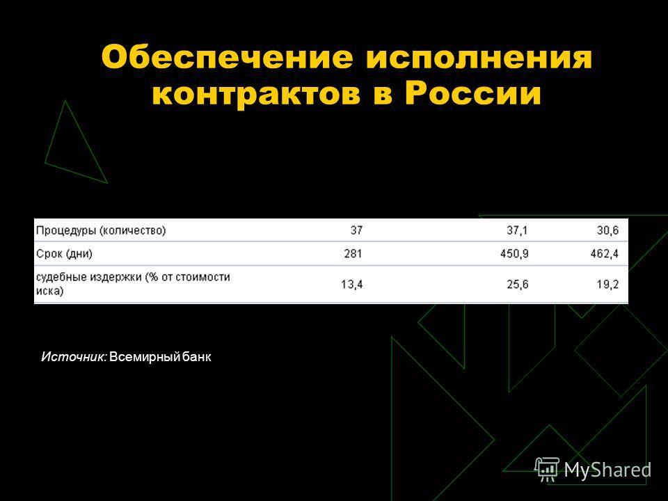 Обеспечение исполнения контрактов в России Источник: Всемирный банк