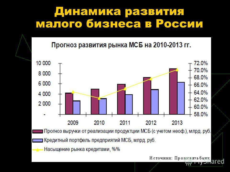 Динамика развития малого бизнеса в России