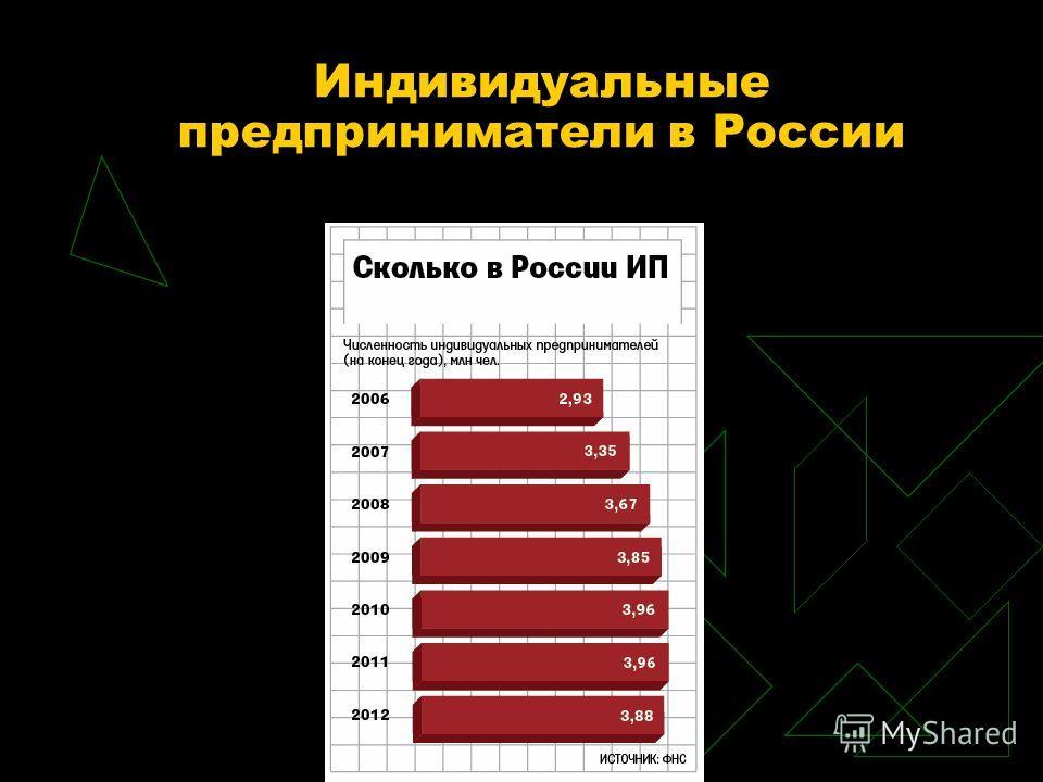 Индивидуальные предприниматели в России