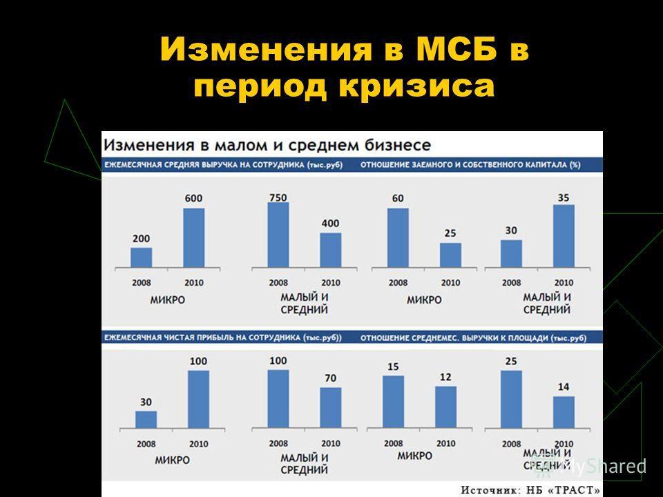 Изменения в МСБ в период кризиса