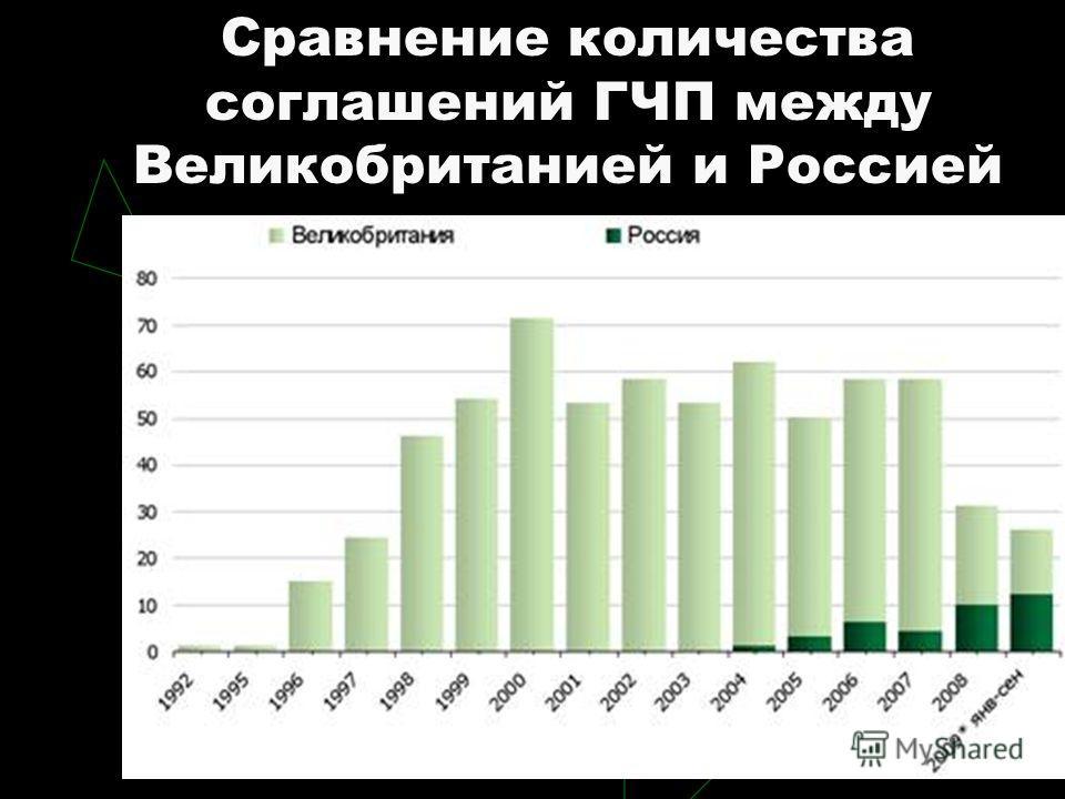 Сравнение количества соглашений ГЧП между Великобританией и Россией