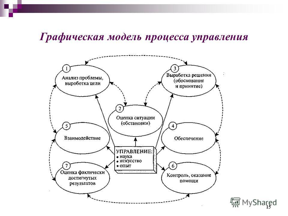 Графическая модель процесса управления 15