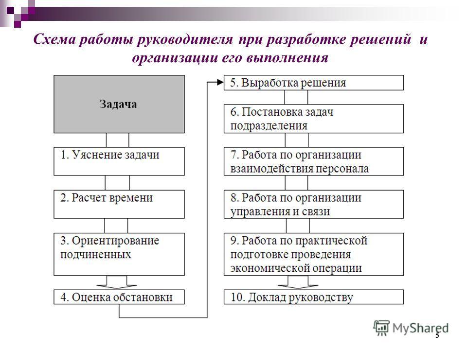 Схема работы руководителя при