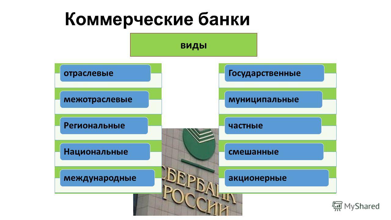 Коммерческие банки отраслевыемежотраслевыеРегиональныеНациональныемеждународныеГосударственныемуниципальныечастныесмешанныеакционерные виды