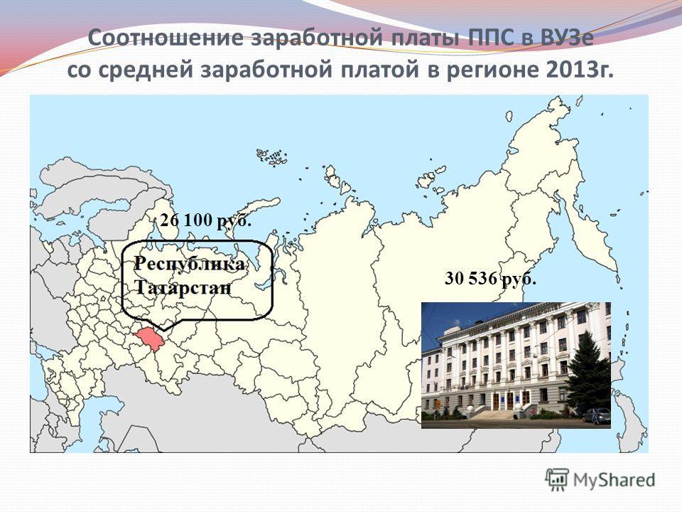 Соотношение заработной платы ППС в ВУЗе со средней заработной платой в регионе 2013г. 26 100 руб. 30 536 руб.