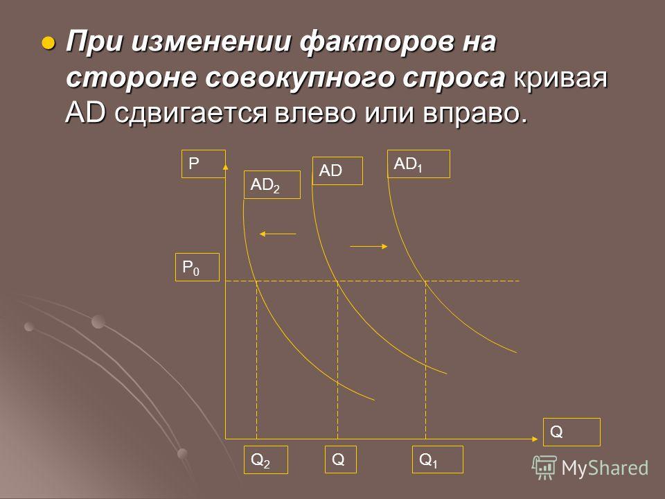 При изменении факторов на стороне совокупного спроса кривая AD сдвигается влево или вправо. При изменении факторов на стороне совокупного спроса кривая AD сдвигается влево или вправо. Q Q1Q1 QQ2Q2 AD P AD 2 AD 1 P0P0
