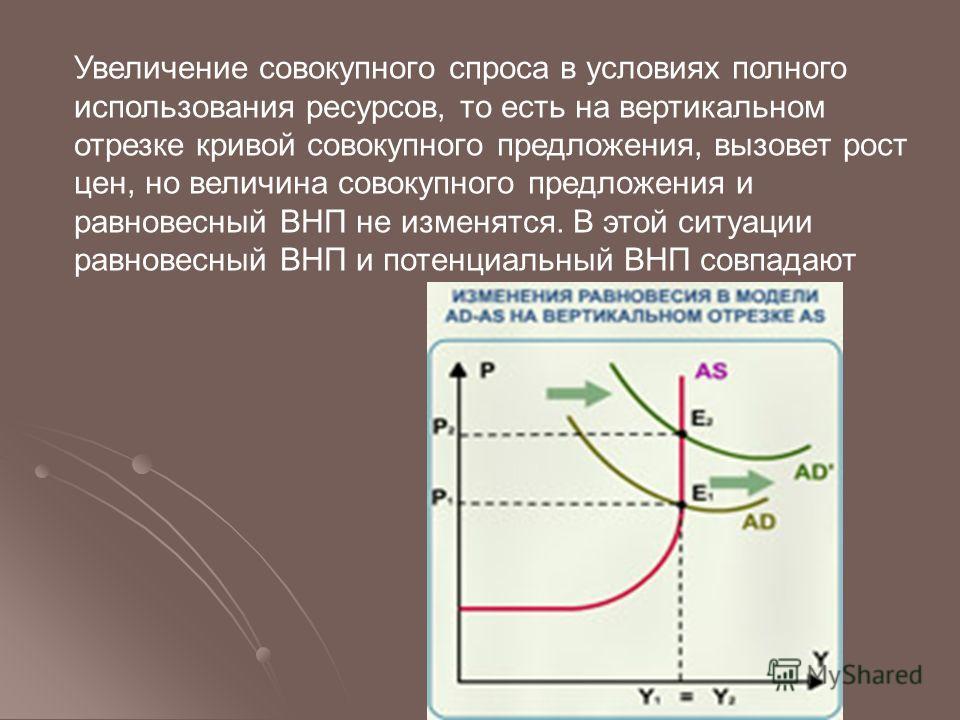 Увеличение совокупного спроса в условиях полного использования ресурсов, то есть на вертикальном отрезке кривой совокупного предложения, вызовет рост цен, но величина совокупного предложения и равновесный ВНП не изменятся. В этой ситуации равновесный