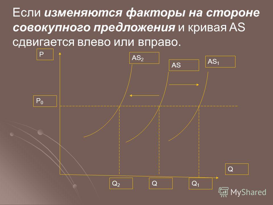 Если изменяются факторы на стороне совокупного предложения и кривая AS сдвигается влево или вправо. P P0P0 AS 2 AS 1 AS Q Q2Q2 QQ1Q1