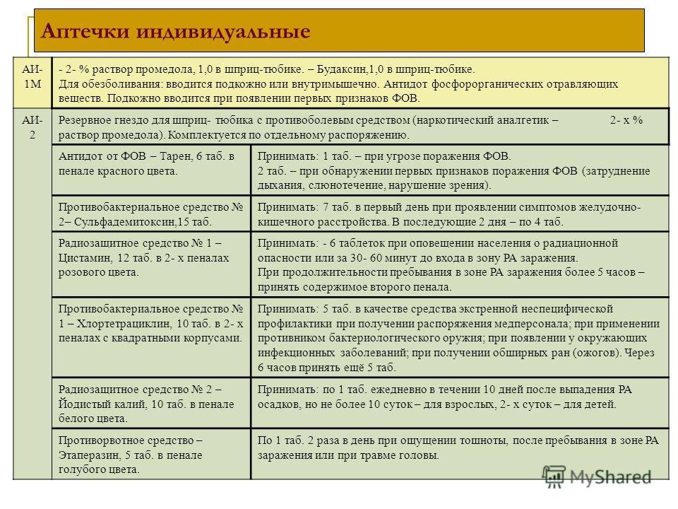 АИ- 1М - 2- % раствор промедола, 1,0 в шприц-тюбике. – Будаксин,1,0 в шприц-тюбике. Для обезболивания: вводится подкожно или внутримышечно. Антидот фосфорорганических отравляющих веществ. Подкожно вводится при появлении первых признаков ФОВ. АИ- 2 Ре