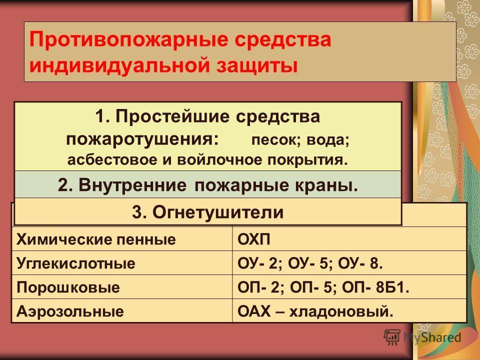 Противопожарные средства индивидуальной защиты ЖидкостныеОЖ – 5; ОЖ – 10. Химические пенныеОХП УглекислотныеОУ- 2; ОУ- 5; ОУ- 8. ПорошковыеОП- 2; ОП- 5; ОП- 8Б1. АэрозольныеОАХ – хладоновый. 1. Простейшие средства пожаротушения: песок; вода; асбестов