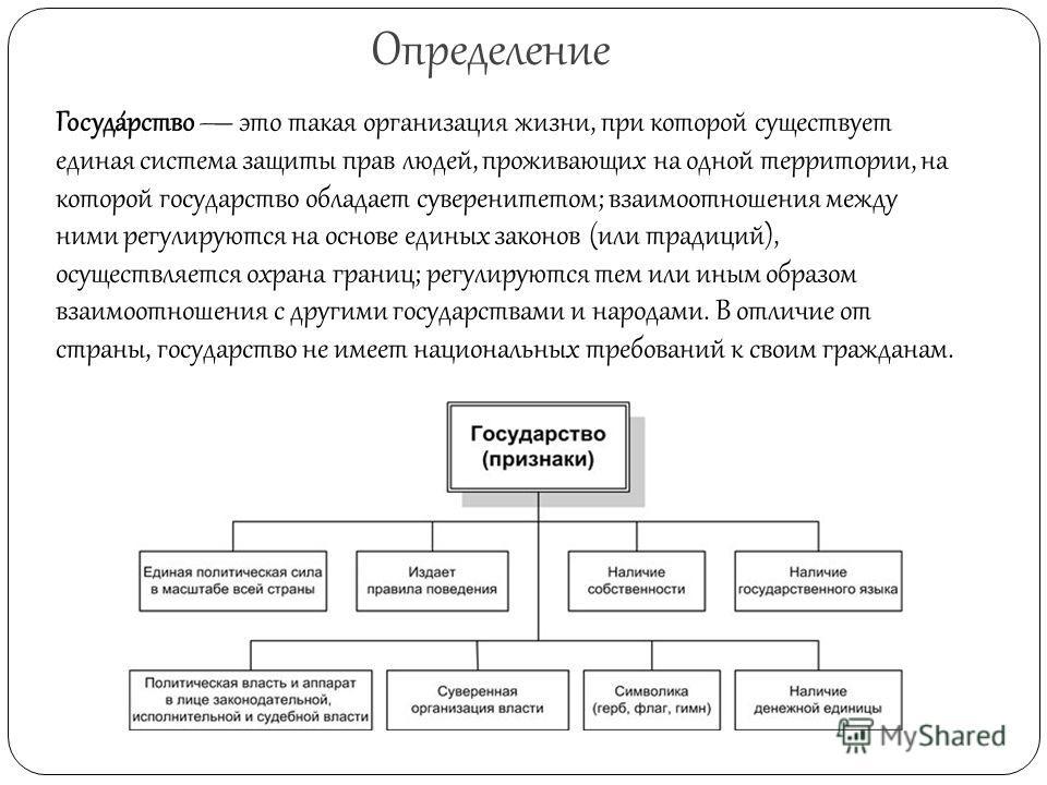 Определение Госуда́рство это такая организация жизни, при которой существует единая система защиты прав людей, проживающих на одной территории, на которой государство обладает суверенитетом; взаимоотношения между ними регулируются на основе единых за