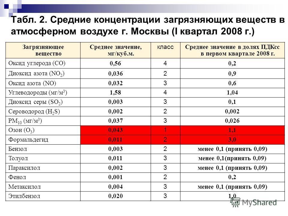 Табл. 2. Средние концентрации загрязняющих веществ в атмосферном воздухе г. Москвы (I квартал 2008 г.) Загрязняющее вещество Среднее значение, мг/куб.м. класс Среднее значение в долях ПДКсс в первом квартале 2008 г. Оксид углерода (CO) 0,56 4 0,2 Дио