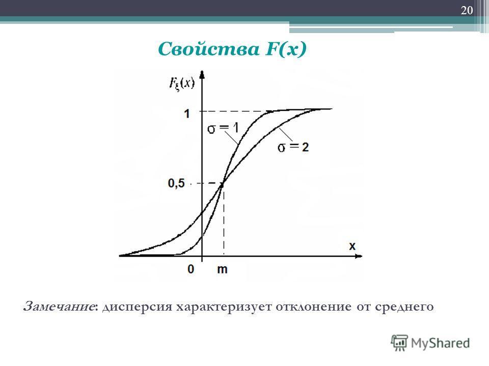20 Замечание: дисперсия характеризует отклонение от среднего Свойства F(x)