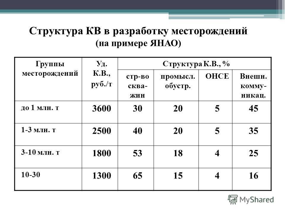 Структура КВ в разработку месторождений (на примере ЯНАО) Группы месторождений Уд. К.В., руб./т Структура К.В., % стр-во сква- жин промысл. обустр. ОНСЕВнешн. комму- никац. до 1 млн. т 36003020545 1-3 млн. т 25004020535 3-10 млн. т 18005318425 10-30
