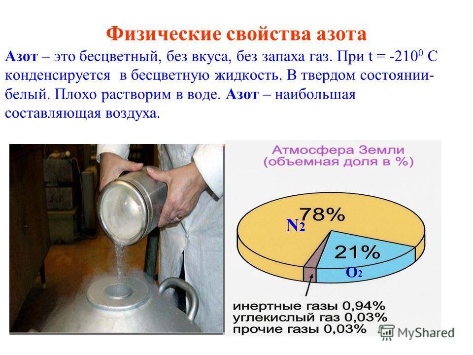 Шнякина О.В. Физические свойства азота Азот – это бесцветный, без вкуса, без запаха газ. При t = -210 0 C конденсируется в бесцветную жидкость. В твердом состоянии- белый. Плохо растворим в воде. Азот – наибольшая составляющая воздуха. N2N2 O2O2