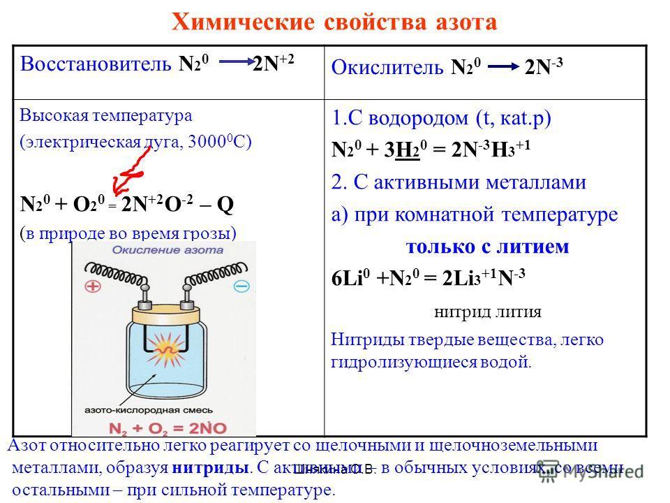 Шнякина О.В. Химические свойства азота Восстановитель N 2 0 2N +2 Окислитель N 2 0 2N -3 Высокая температура (электрическая дуга, 3000 0 С) N 2 0 + О 2 0 = 2N +2 О -2 – Q (в природе во время грозы) 1.С водородом (t, каt.p) N 2 0 + 3H 2 0 = 2N -3 H 3