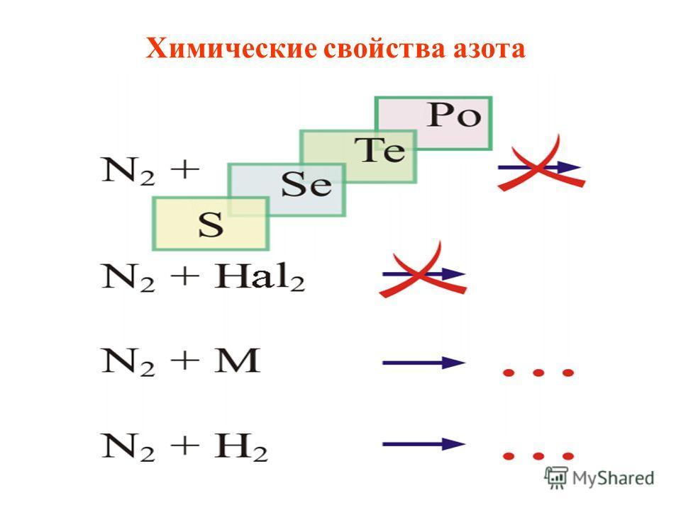 Шнякина О.В. Химические свойства азота