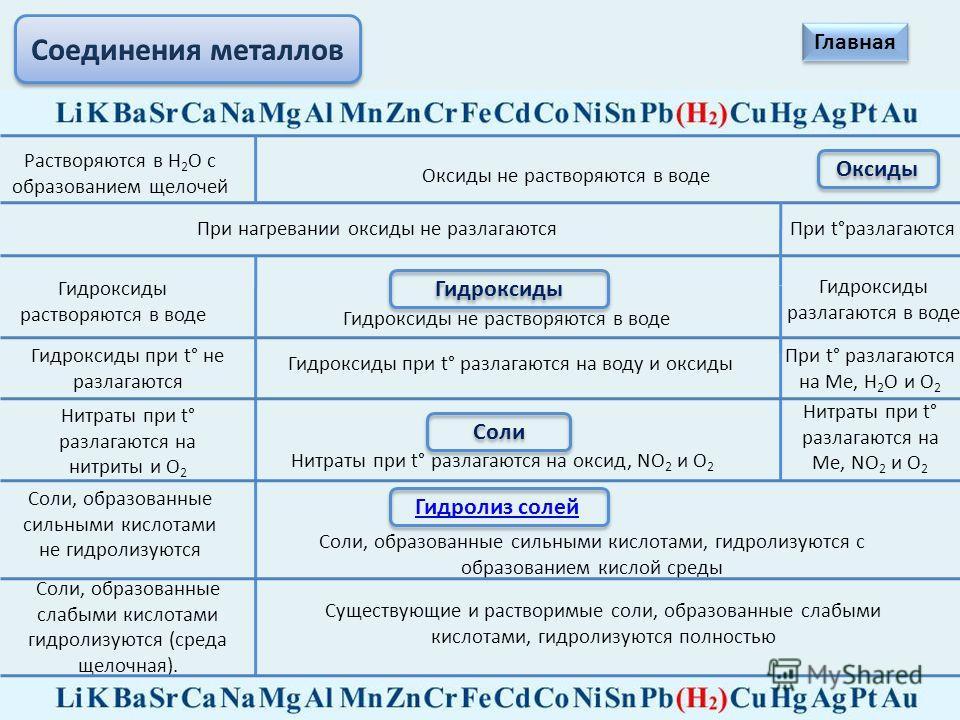 Химические свойства металлов Взаимодействуют с разбавленной и концентрированной азотной кислотой и в зависимости от условий, восстановительных свойств металлов, концентрации кислоты образуются N 2, N 2 O, NO, N 2 O 3, NO 2 u NH 3 (NH 4 NO 3 ). Al, Fe