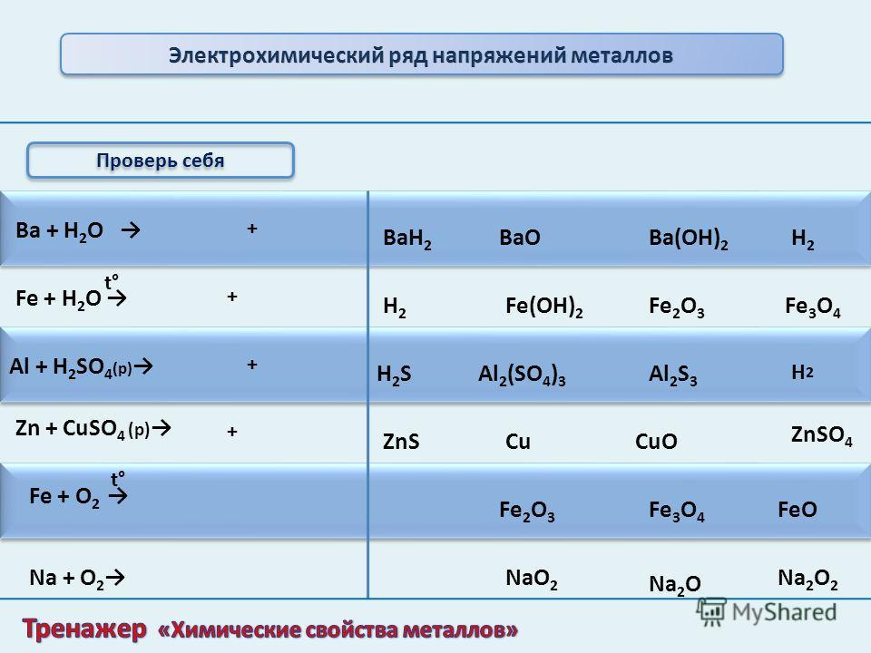 Оксиды Растворяются в Н 2 О с образованием щелочей Оксиды не растворяются в воде При нагревании оксиды не разлагаютсяПри t°разлагаются Гидроксиды растворяются в воде Гидроксиды не растворяются в воде Гидроксиды разлагаются в воде Гидроксиды при t° не