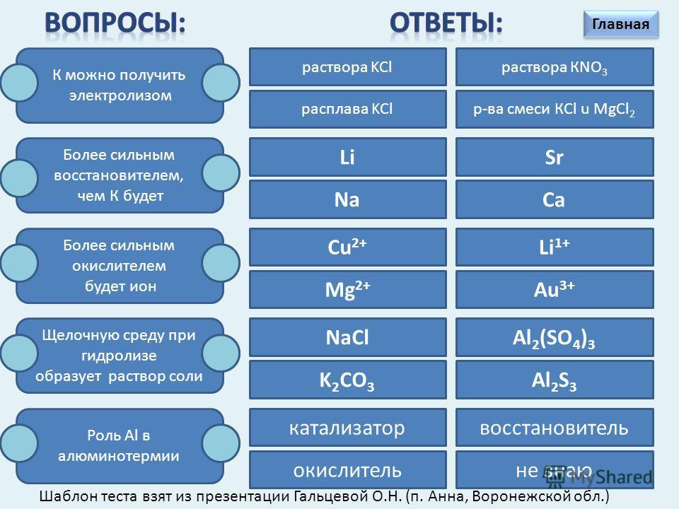 NaCl (р-р) Li 2 OH2OH2O K 2 SO 4 (р-р) O2O2 SO 2 Na 2 SO 4 FeSO 4 (р-р) SO 3 H 2 SO 4 (р-р) CaNaOH (р-р) FeCl 2 (р-р) HClAl 2 (SO 3 ) 3 Al 2 S 3 H2OH2OSO 2 H 2 SO 4 (конц) HClCaO O2O2 P2O5P2O5 AgNO 3 (р-р)