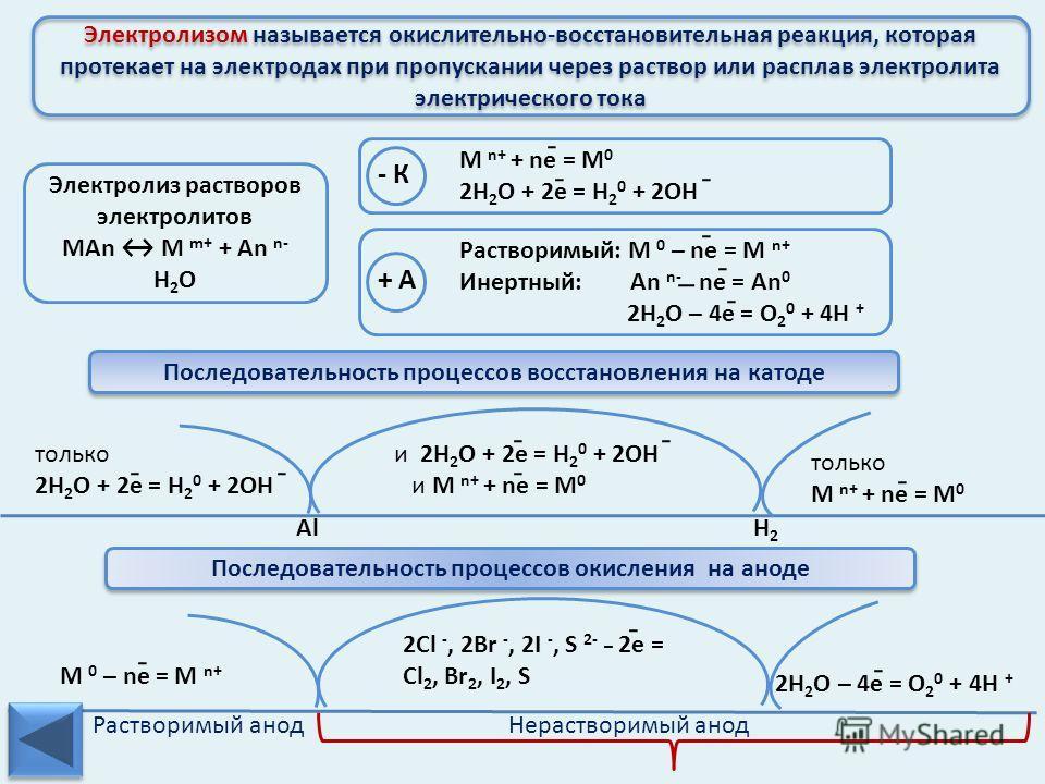 Гидролиз солей – это реакция обменного взаимодействия соли с водой, в результате которой образуется слабый электролит Гидролиз солей – это реакция обменного взаимодействия соли с водой, в результате которой образуется слабый электролит МОН сильное НА