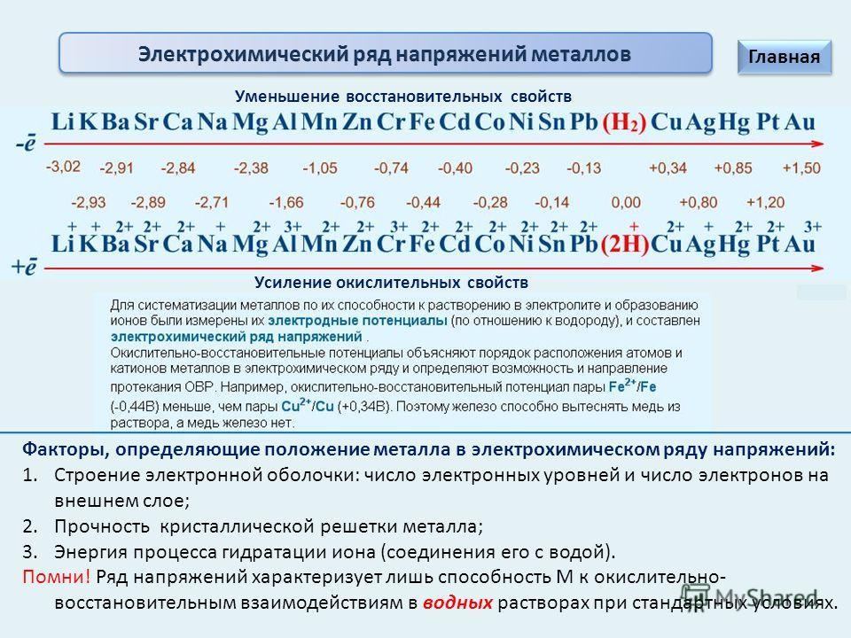 Электролизом называется окислительно-восстановительная реакция, которая протекает на электродах при пропускании через раствор или расплав электролита электрического тока - К М n+ + ne = M 0 2H 2 O + 2e = H 2 0 + 2OH + A+ A Растворимый: М 0 – ne = M n