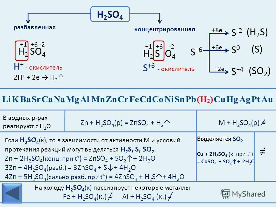 Уменьшение восстановительных свойств Усиление окислительных свойств Факторы, определяющие положение металла в электрохимическом ряду напряжений: 1.Строение электронной оболочки: число электронных уровней и число электронов на внешнем слое; 2.Прочност
