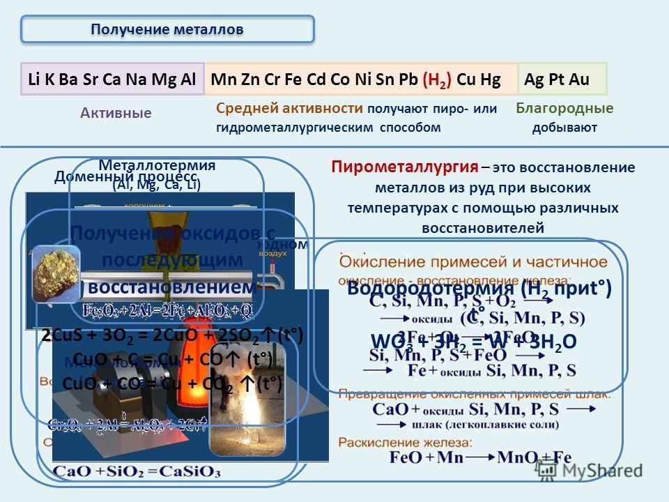 Активные получают пироэлектрометаллургическим способом Mn Zn Cr Fe Cd Co Ni Sn Pb (Н 2 ) Cu HgLi K Ba Sr Ca Na Mg AlAg Pt Au Средней активности Благородные Получение металлов Электрометаллургия – это способ получения металлов с помощью электрического