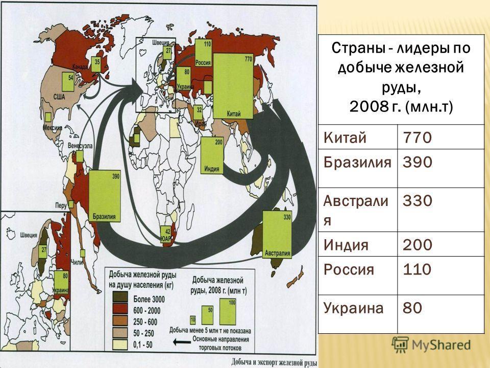 Страны - лидеры по добыче железной руды, 2008 г. (млн.т) Китай770 Бразилия390 Австрали я 330 Индия200 Россия110 Украина80
