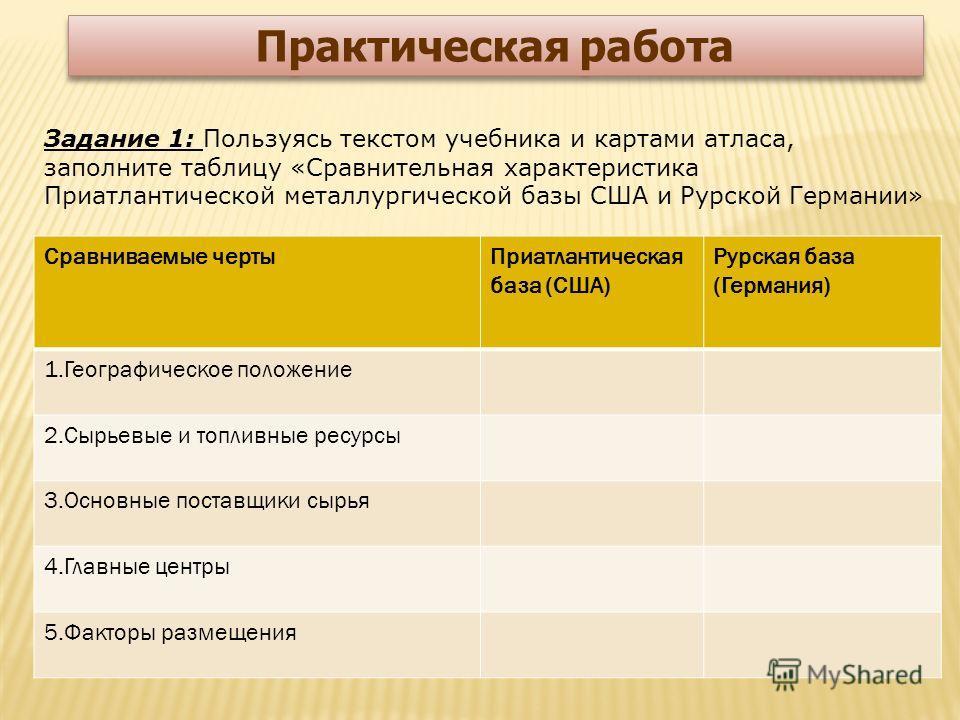 Задание 1: Пользуясь текстом учебника и картами атласа, заполните таблицу «Сравнительная характеристика Приатлантической металлургической базы США и Рурской Германии» Практическая работа Сравниваемые чертыПриатлантическая база (США) Рурская база (Гер