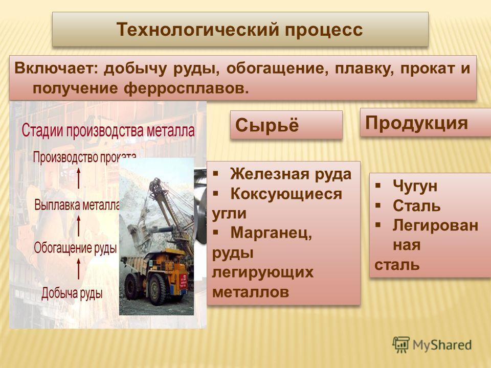 Технологический процесс Включает: добычу руды, обогащение, плавку, прокат и получение ферросплавов. Сырьё Продукция Железная руда Коксующиеся угли Марганец, руды легирующих металлов Железная руда Коксующиеся угли Марганец, руды легирующих металлов Чу