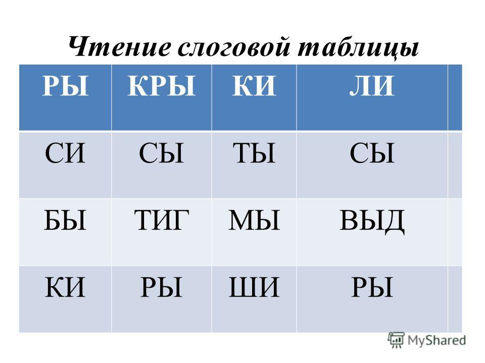 Чтение слоговой таблицы РЫКРЫКИЛИ СИСЫТЫСЫ БЫТИГМЫВЫД КИРЫШИРЫ