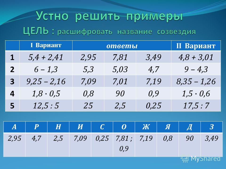 1)7,8 – 3,4 = 4,4 2)0,65 + 0,3 = 0,95 3)9 : 0,2 = 45 4)44,2 0,2 = 8,84 0,65 + 0,30 90 : 2